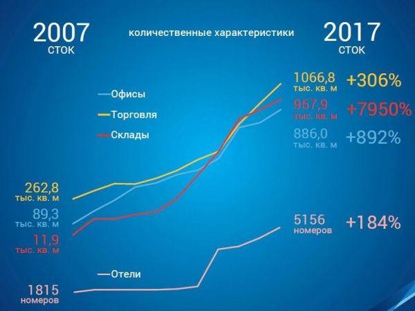 Коммерческая недвижимость развитие рынка аренда коммерческой недвижимости Железногорская 6-я улица